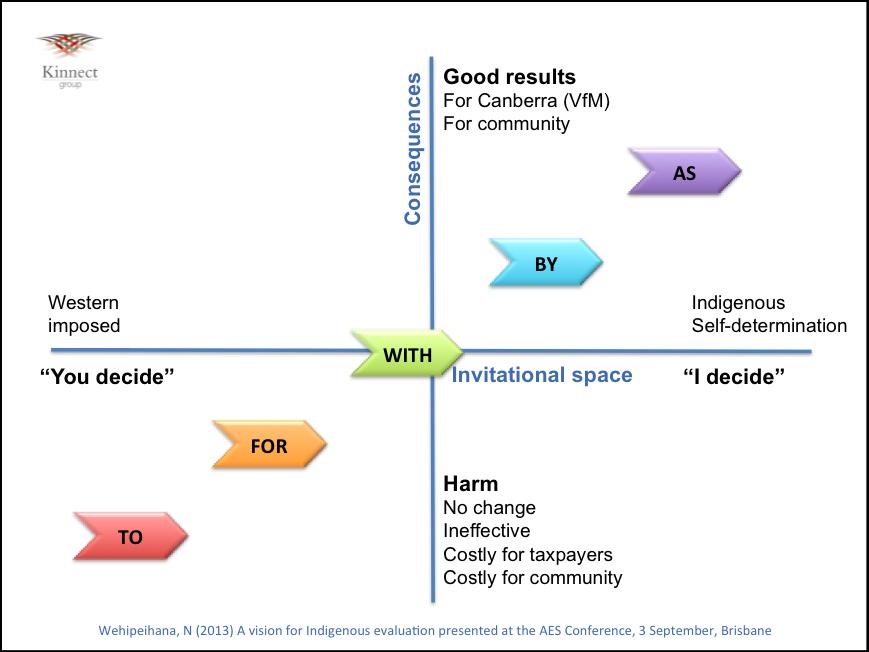 5 step famework for describing evaluation